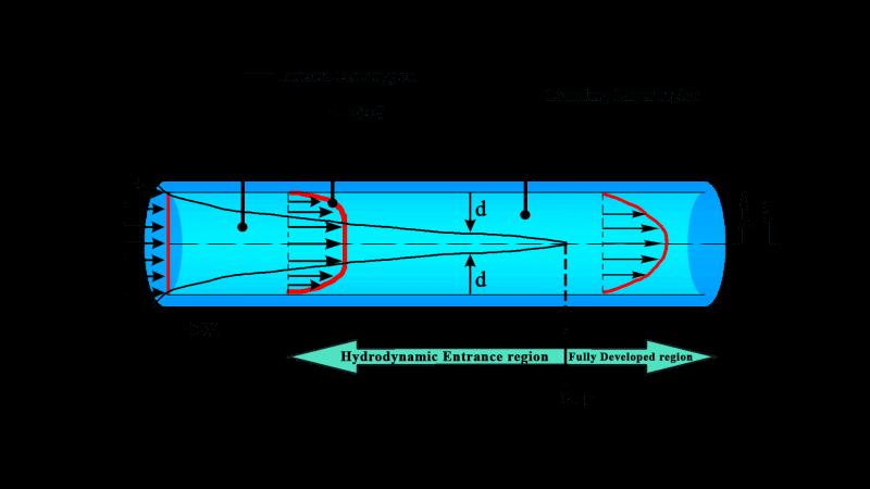 Laminar Flow pipe