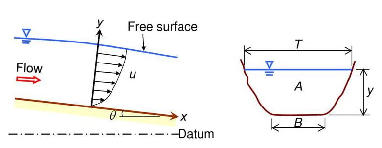 Open Channel Geometry