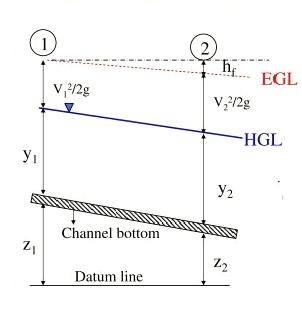 open Channel flow Vs pipe