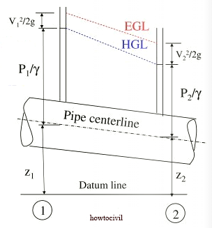 pipe-flow