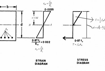 Working Stress Design Method And Its assumptions with Limitations-How To CiViL