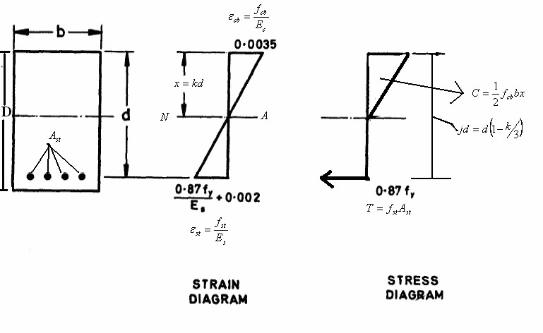 working stress design method and its assumptions with
