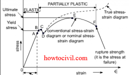 Stress Strain Diagram For mild Steel and Concrete -HoW To CiViL