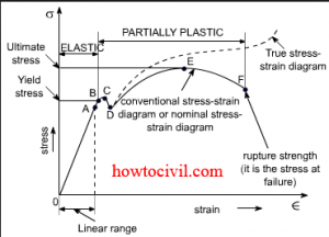Stress Strain Diagram For mild Steel and Concrete -HoW To CiViL 2