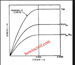 Stress Strain Diagram For mild Steel and Concrete -HoW To CiViL 4