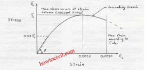 Stress Strain Diagram For mild Steel and Concrete -HoW To CiViL 3