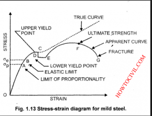 Stress Strain Diagram For mild Steel and Concrete -HoW To CiViL 1