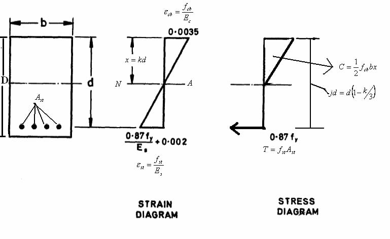 Photo of Working Stress Design Method And Its assumptions with Limitations-How To CiViL