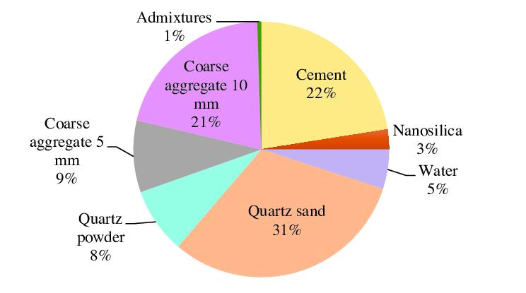 Design Mix Of concrete pie Chart