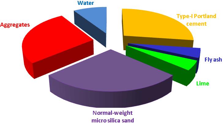Pie diagram of standard concrete components