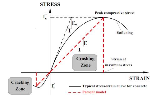 uniaxial compressive and tensile stress-strain curve for concrete