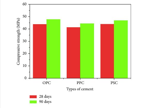 Compressive Strength of cement comparison